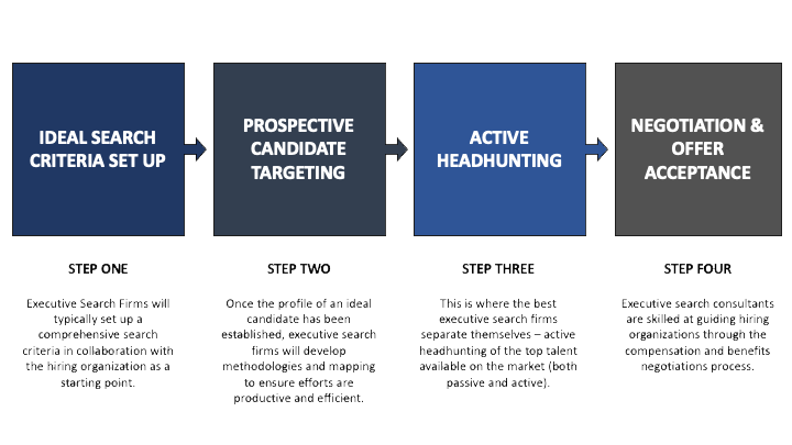 A retained executive search firms process