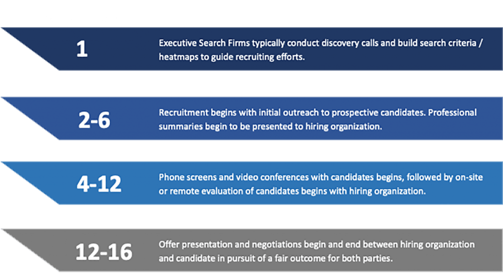 Typical Timeline for Retained Executive Search Services